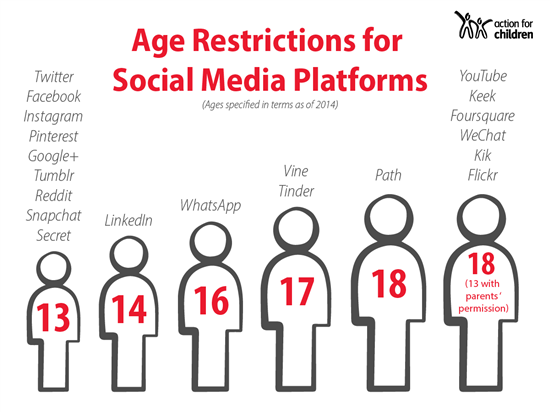 Age_restrictions_on_Socal_Media.png?m=1488367934